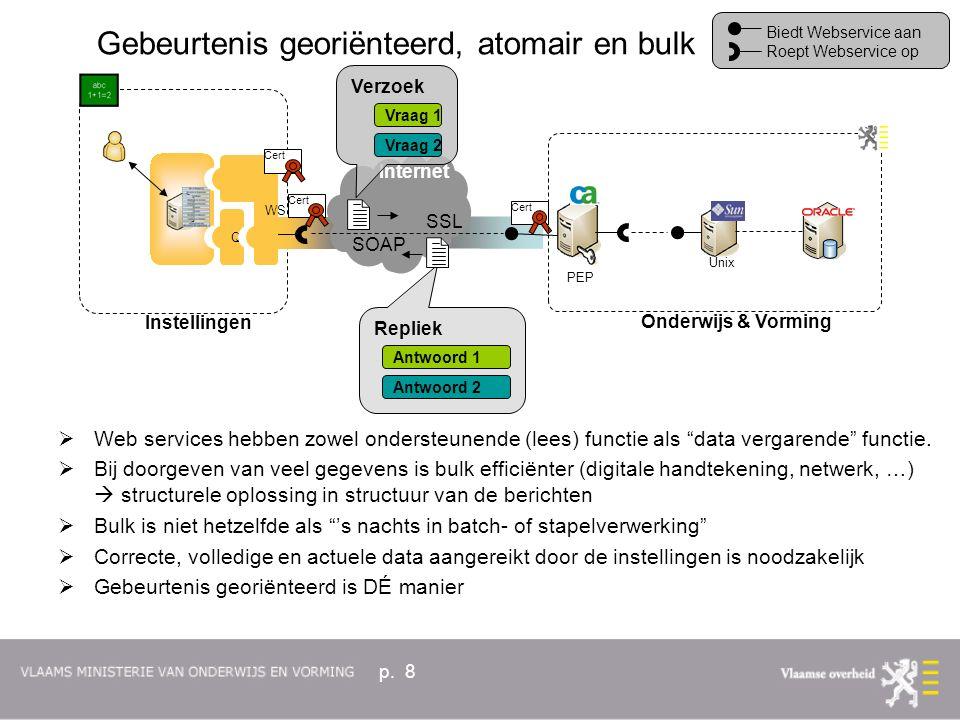 p. 8  Web services hebben zowel ondersteunende (lees) functie als data vergarende functie.