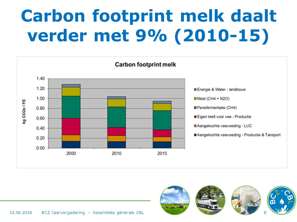 Carbon footprint melk daalt verder met 9% (2010-15) 810.06.2016BCZ Jaarvergadering - Assemblée générale CBL