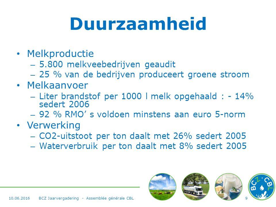 Duurzaamheid Melkproductie – 5.800 melkveebedrijven geaudit – 25 % van de bedrijven produceert groene stroom Melkaanvoer – Liter brandstof per 1000 l melk opgehaald : - 14% sedert 2006 – 92 % RMO' s voldoen minstens aan euro 5-norm Verwerking – CO2-uitstoot per ton daalt met 26% sedert 2005 – Waterverbruik per ton daalt met 8% sedert 2005 910.06.2016BCZ Jaarvergadering - Assemblée générale CBL
