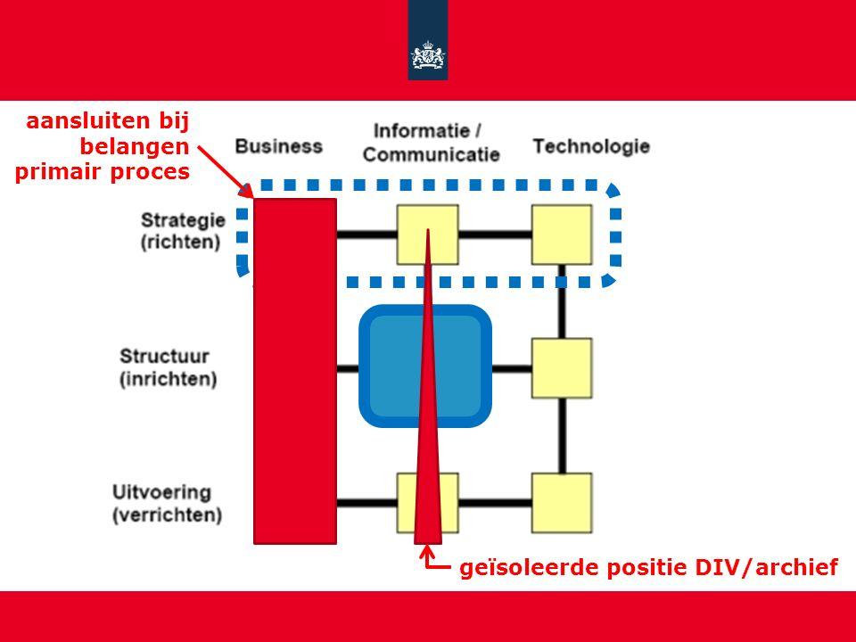 geïsoleerde positie DIV/archief aansluiten bij belangen primair proces