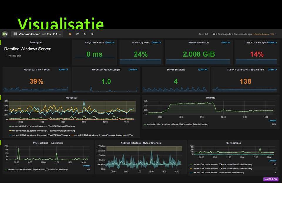  GrafCrunch Server  Dashboard server geintegreerd in NetCrunch v9  Custom dashboards  Elke counter uit NetCrunch kan opgevraagd worden