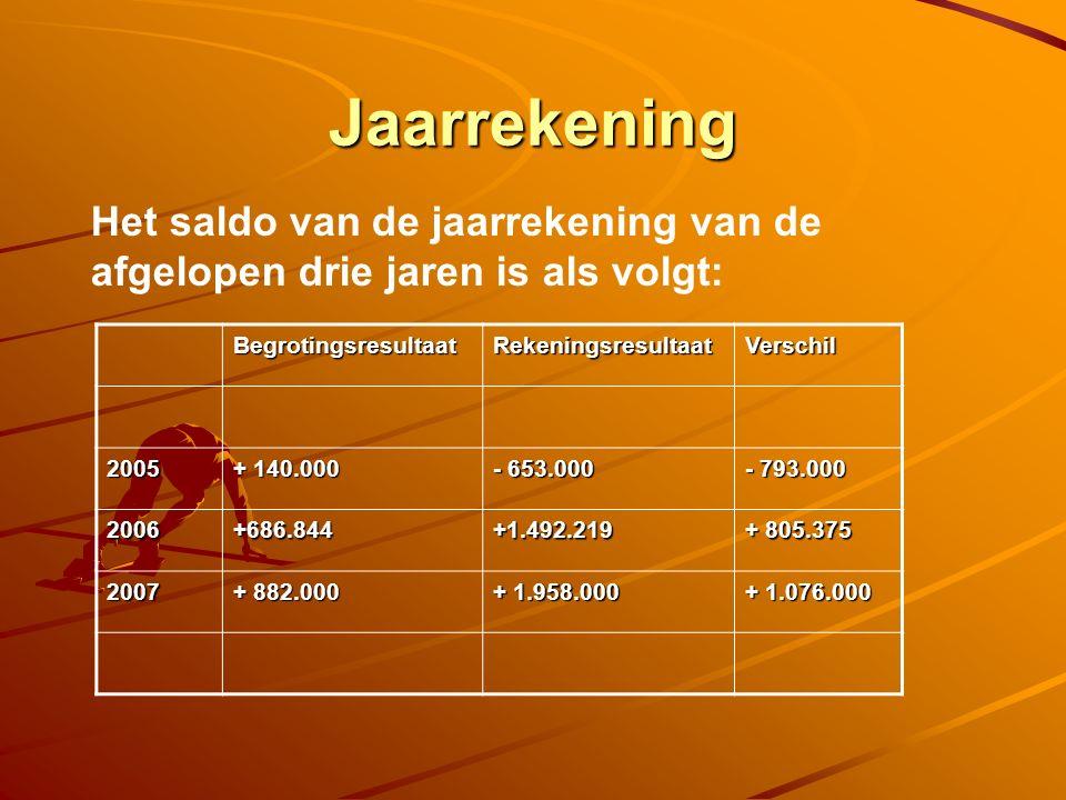 Jaarrekening Het saldo van de jaarrekening van de afgelopen drie jaren is als volgt: BegrotingsresultaatRekeningsresultaatVerschil 2005 + 140.000 - 653.000 - 793.000 2006+686.844+1.492.219 + 805.375 2007 + 882.000 + 1.958.000 + 1.076.000