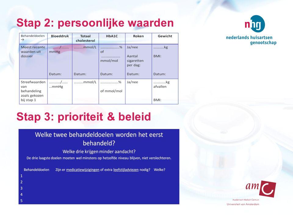 Stap 2: persoonlijke waarden Stap 3: prioriteit & beleid