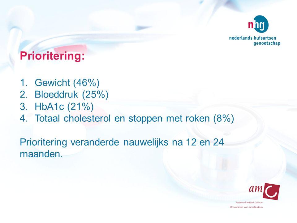 Prioritering: 1.Gewicht (46%) 2.Bloeddruk (25%) 3.HbA1c (21%) 4.Totaal cholesterol en stoppen met roken (8%) Prioritering veranderde nauwelijks na 12