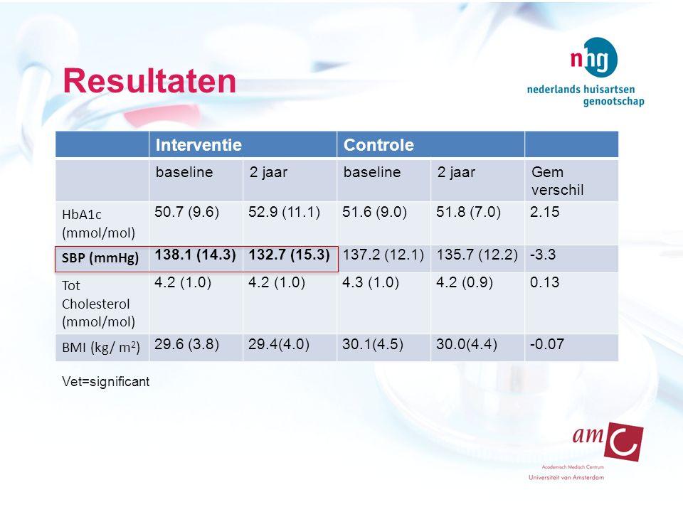 Resultaten InterventieControle baseline2 jaarbaseline2 jaarGem verschil HbA1c (mmol/mol) 50.7 (9.6)52.9 (11.1)51.6 (9.0)51.8 (7.0)2.15 SBP (mmHg) 138.