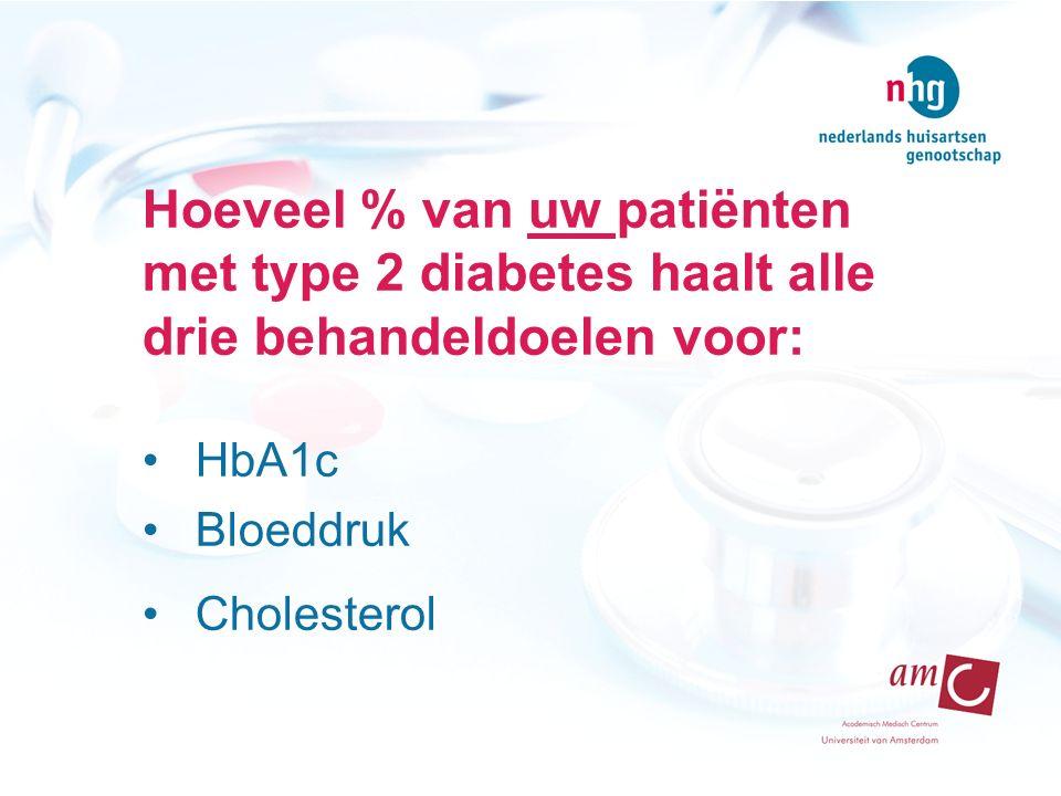 Hoeveel % van uw patiënten met type 2 diabetes haalt alle drie behandeldoelen voor: HbA1c Bloeddruk Cholesterol