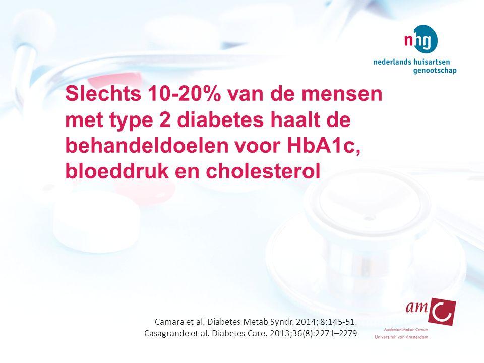 Slechts 10-20% van de mensen met type 2 diabetes haalt de behandeldoelen voor HbA1c, bloeddruk en cholesterol Camara et al. Diabetes Metab Syndr. 2014