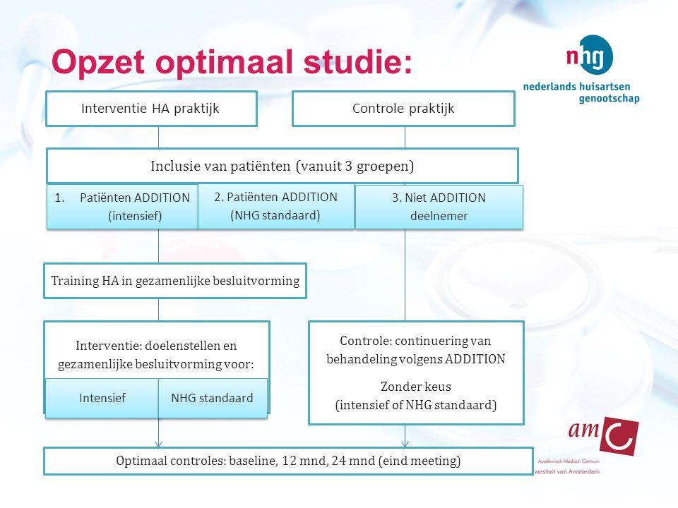 Opzet optimaal studie: 1.Patiënten ADDITION (intensief) 2. Patiënten ADDITION (NHG standaard) 3. Niet ADDITION deelnemer 3. Niet ADDITION deelnemer In