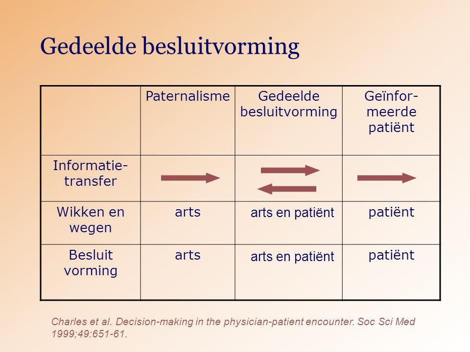 Gedeelde besluitvorming PaternalismeGedeelde besluitvorming Geïnfor- meerde patiënt Informatie- transfer Wikken en wegen artspatiënt Besluit vorming artspatiënt Charles et al.