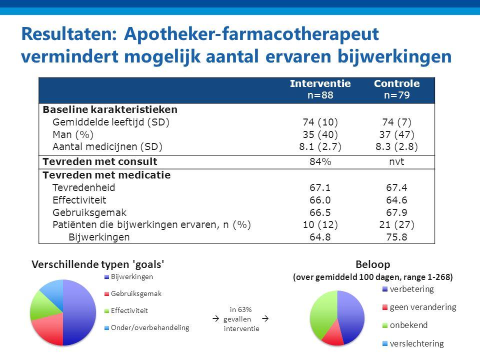 Resultaten: Apotheker-farmacotherapeut vermindert mogelijk aantal ervaren bijwerkingen Interventie n=88 Controle n=79 Baseline karakteristieken Gemiddelde leeftijd (SD)74 (10)74 (7) Man (%)35 (40)37 (47) Aantal medicijnen (SD)8.1 (2.7)8.3 (2.8) Tevreden met consult84%nvt Tevreden met medicatie Tevredenheid67.167.4 Effectiviteit66.064.6 Gebruiksgemak66.567.9 Patiënten die bijwerkingen ervaren, n (%)10 (12)21 (27) Bijwerkingen64.875.8 in 63%  gevallen  interventie