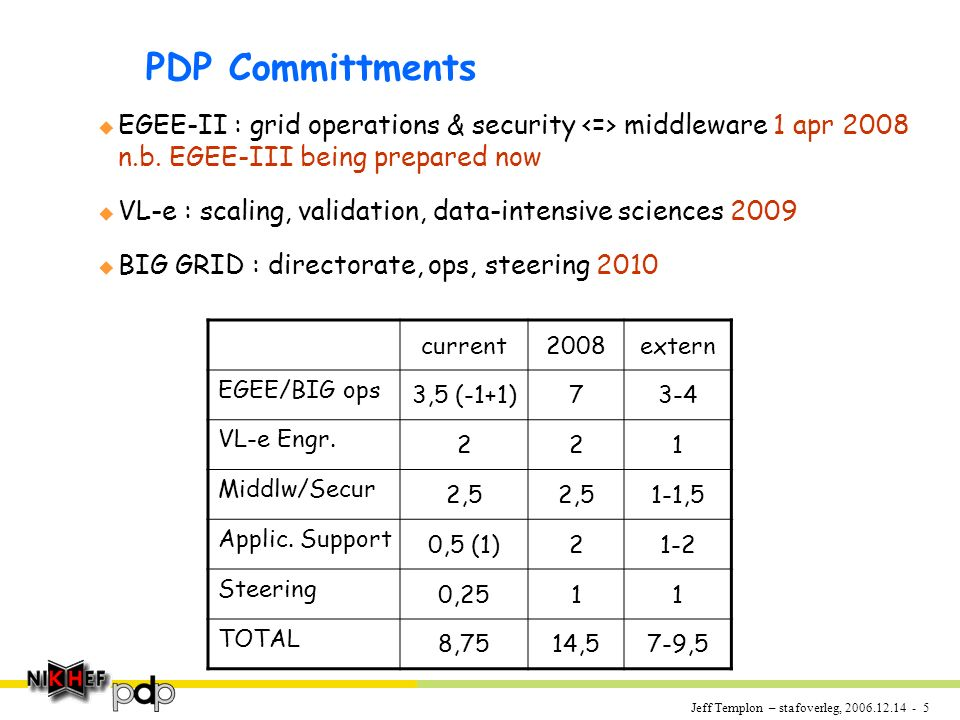 Jeff Templon – stafoverleg, 2006.12.14 - 5 PDP Committments u EGEE-II : grid operations & security middleware 1 apr 2008 n.b.
