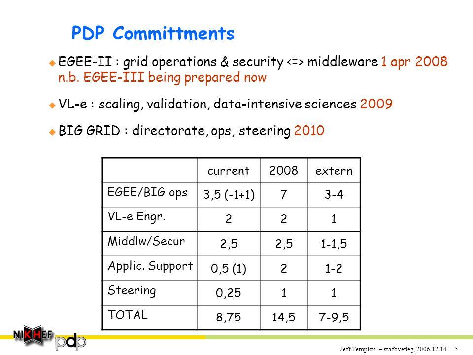 Jeff Templon – stafoverleg, 2006.12.14 - 6 Next decade no-brainers * u Note : strategy document 2000 mentions grid twice...