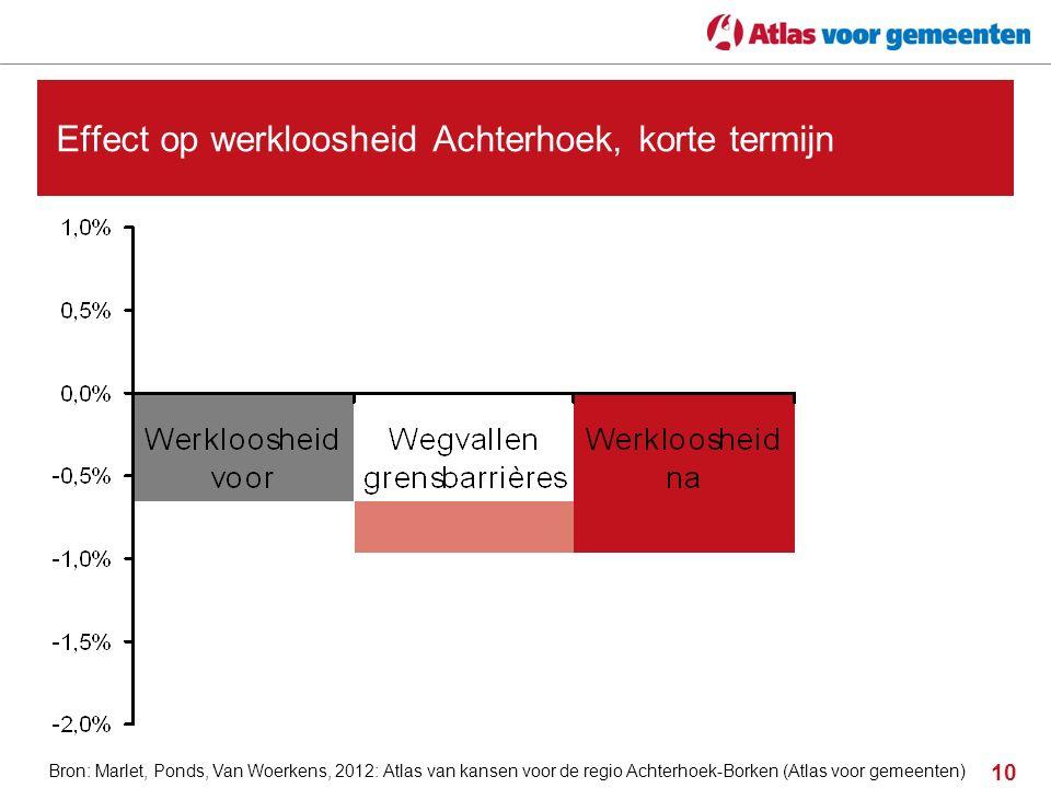 10 Effect op werkloosheid Achterhoek, korte termijn Bron: Marlet, Ponds, Van Woerkens, 2012: Atlas van kansen voor de regio Achterhoek-Borken (Atlas v