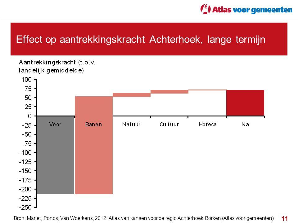 11 Effect op aantrekkingskracht Achterhoek, lange termijn Bron: Marlet, Ponds, Van Woerkens, 2012: Atlas van kansen voor de regio Achterhoek-Borken (A