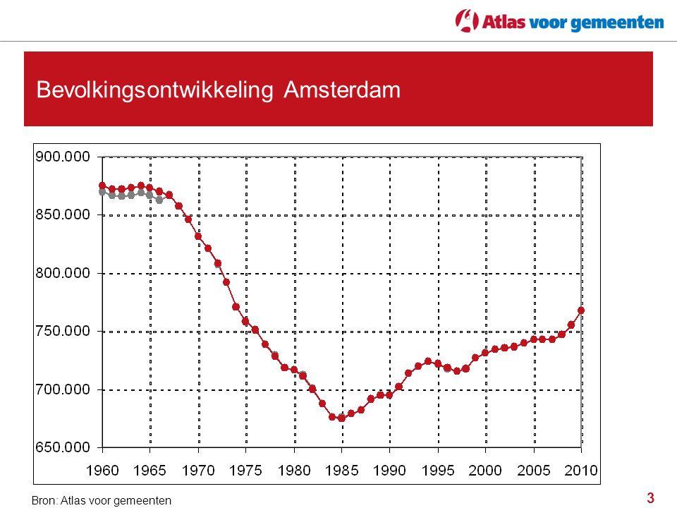 3 Bevolkingsontwikkeling Amsterdam Bron: Atlas voor gemeenten