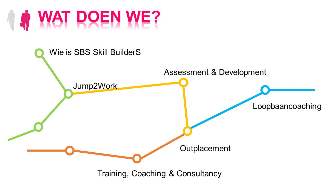 Wie is SBS Skill BuilderS Jump2Work Assessment & Development Loopbaancoaching Training, Coaching & Consultancy Outplacement