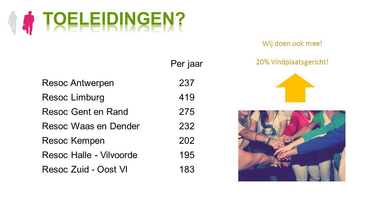 Per jaar Resoc Antwerpen237 Resoc Limburg419 Resoc Gent en Rand275 Resoc Waas en Dender232 Resoc Kempen202 Resoc Halle - Vilvoorde195 Resoc Zuid - Oos