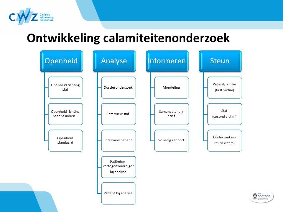 Ontwikkeling calamiteitenonderzoek Openheid Openheid richting staf Openheid richting patiënt indien... Openheid standaard Analyse DossieronderzoekInte