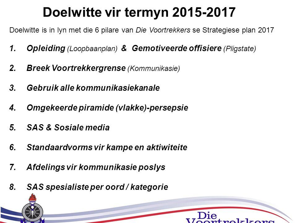 Doelwitte is in lyn met die 6 pilare van Die Voortrekkers se Strategiese plan 2017 1.Opleiding (Loopbaanplan) & Gemotiveerde offisiere (Pligstate) 2.B