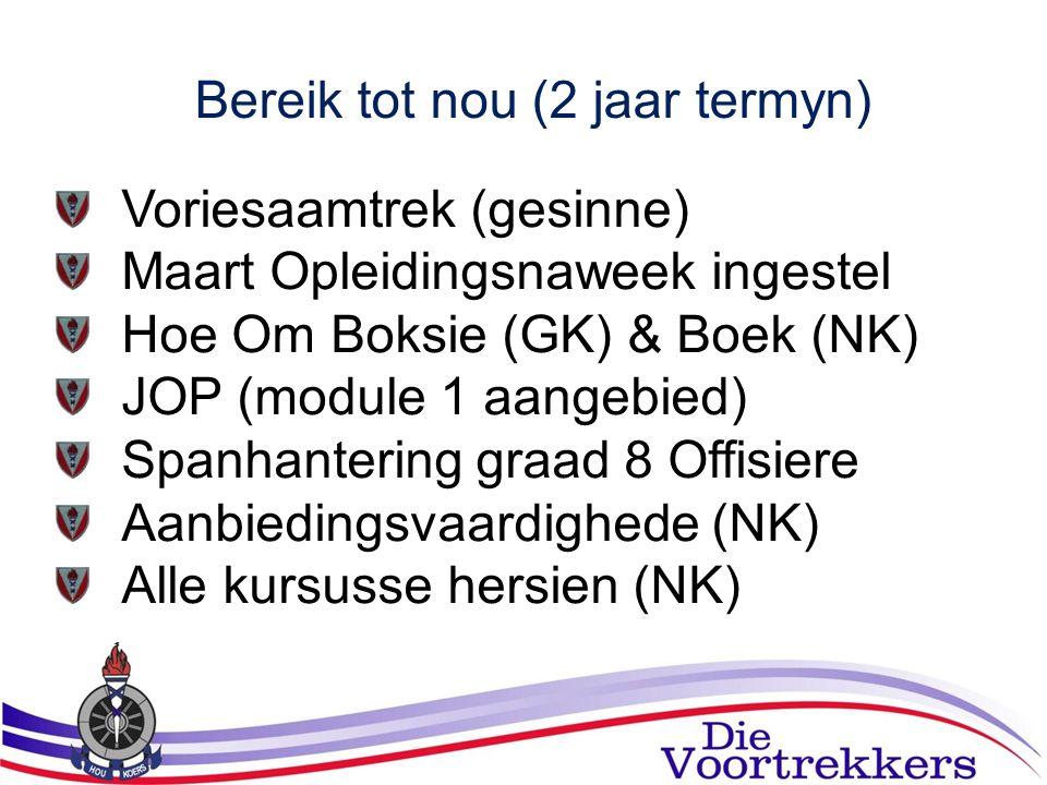 Bereik tot nou (2 jaar termyn) Voriesaamtrek (gesinne) Maart Opleidingsnaweek ingestel Hoe Om Boksie (GK) & Boek (NK) JOP (module 1 aangebied) Spanhan