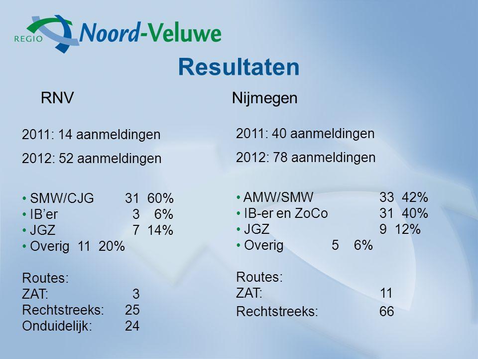 Resultaten RNVNijmegen 2011: 14 aanmeldingen 2012: 52 aanmeldingen SMW/CJG 31 60% IB'er 3 6% JGZ 7 14% Overig 11 20% Routes: ZAT: 3 Rechtstreeks: 25 Onduidelijk: 24 2011: 40 aanmeldingen 2012: 78 aanmeldingen AMW/SMW 33 42% IB-er en ZoCo 31 40% JGZ9 12% Overig5 6% Routes: ZAT:11 Rechtstreeks:66