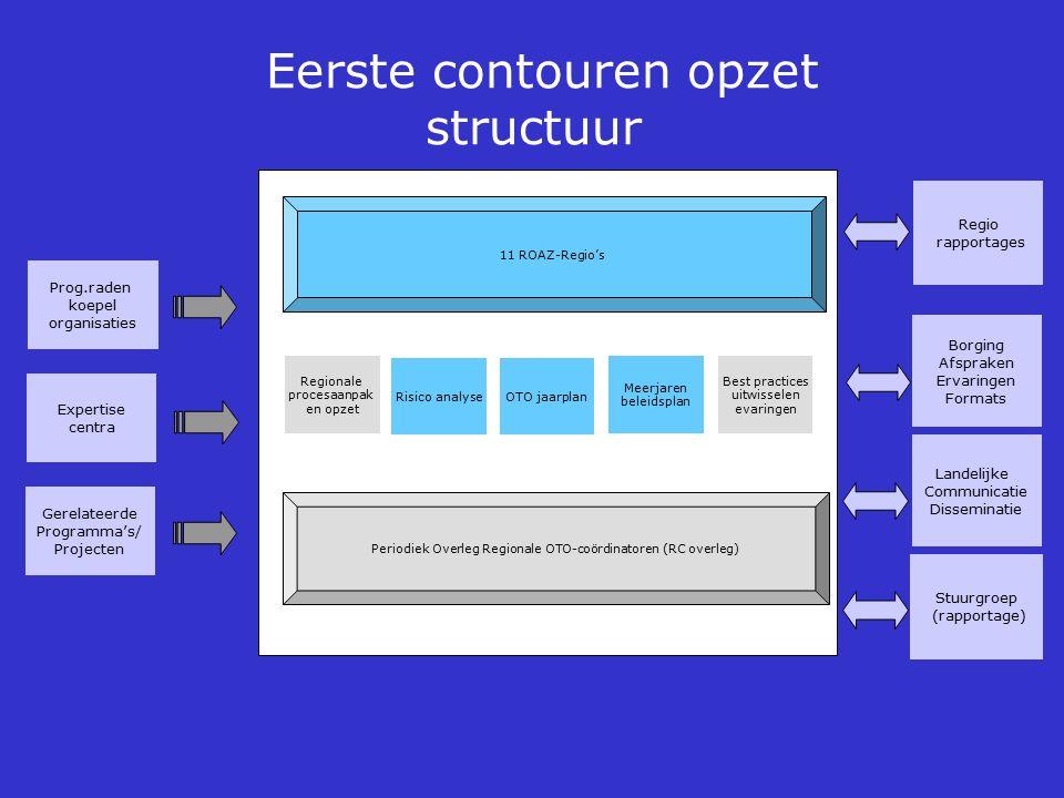 Periodiek Overleg Regionale OTO-coördinatoren (RC overleg) 11 ROAZ-Regio's Eerste contouren opzet structuur Risico analyse Meerjaren beleidsplan OTO j