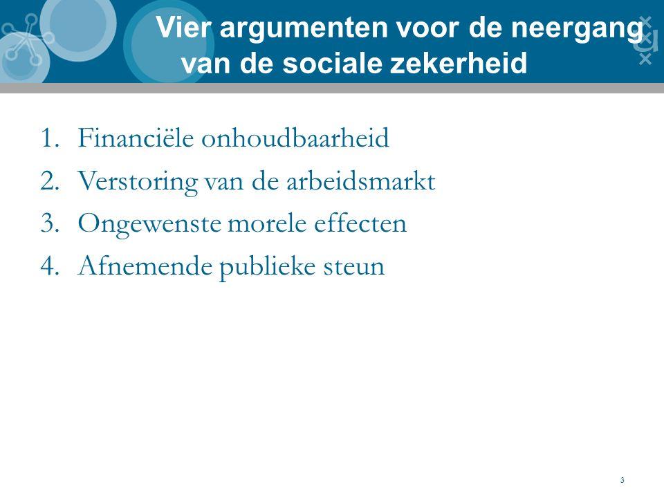 1.Financiële onhoudbaarheid 2.Verstoring van de arbeidsmarkt 3.Ongewenste morele effecten 4.Afnemende publieke steun Vier argumenten voor de neergang