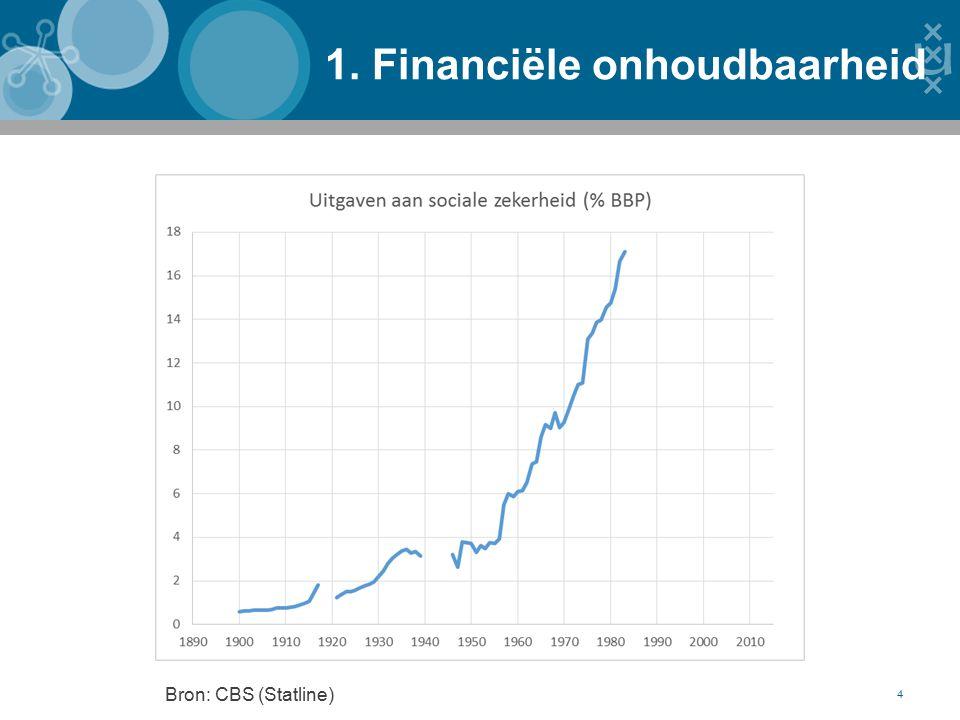 1. Financiële onhoudbaarheid 4 Bron: CBS (Statline)
