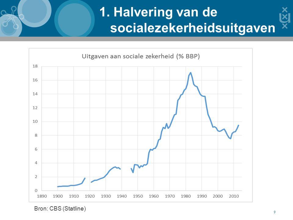 1. Halvering van de socialezekerheidsuitgaven 9 Bron: CBS (Statline)
