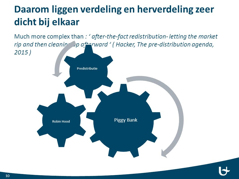 Daarom liggen verdeling en herverdeling zeer dicht bij elkaar Much more complex than : ' after-the-fact redistribution- letting the market rip and the