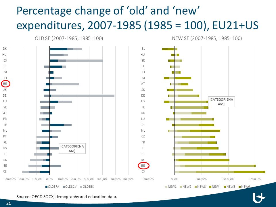 Percentage change of 'old' and 'new' expenditures, 2007-1985 (1985 = 100), EU21+US 21 Source: OECD SOCX, demography and education data.