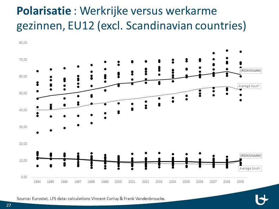 Polarisatie : Werkrijke versus werkarme gezinnen, EU12 (excl.