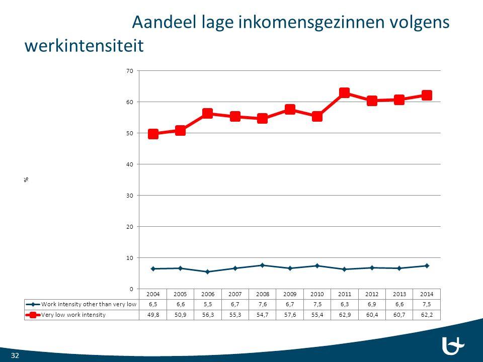 Aandeel lage inkomensgezinnen volgens werkintensiteit 32