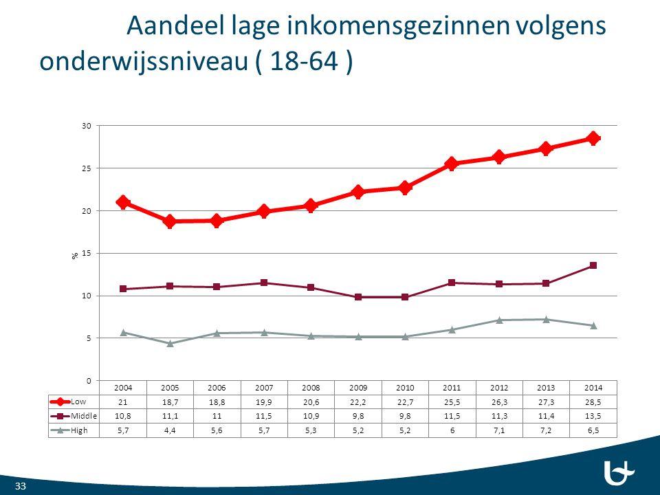 Aandeel lage inkomensgezinnen volgens onderwijssniveau ( 18-64 ) 33