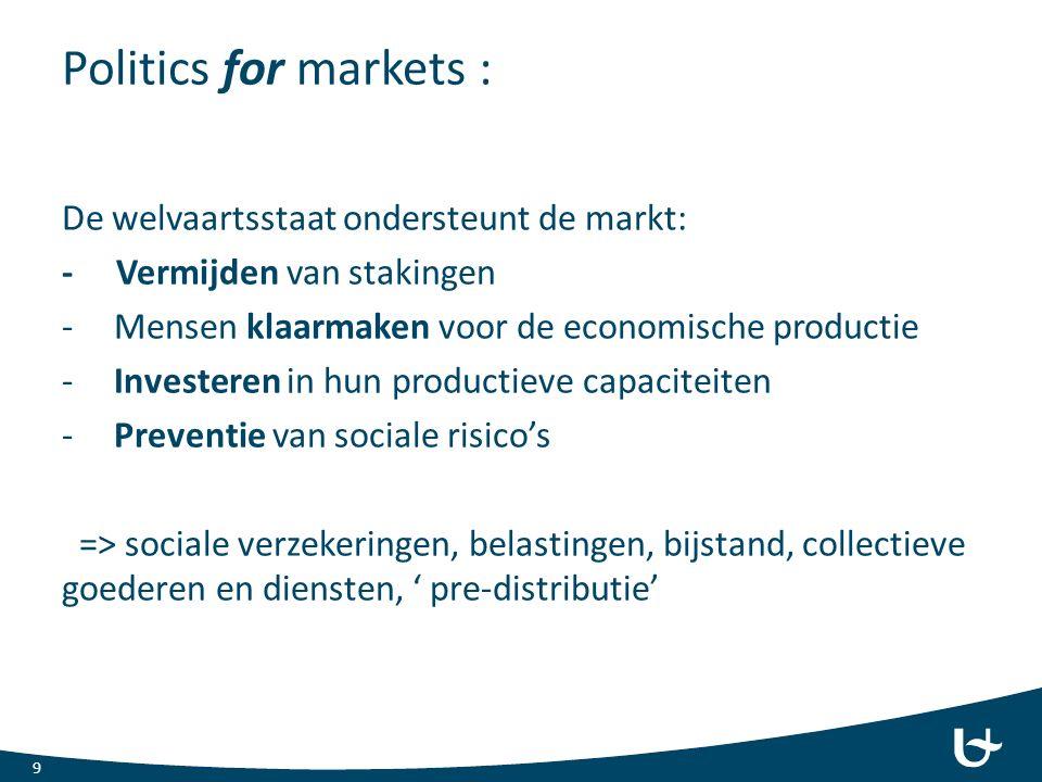 Politics for markets : 9 De welvaartsstaat ondersteunt de markt: - Vermijden van stakingen -Mensen klaarmaken voor de economische productie -Investeren in hun productieve capaciteiten -Preventie van sociale risico's => sociale verzekeringen, belastingen, bijstand, collectieve goederen en diensten, ' pre-distributie'