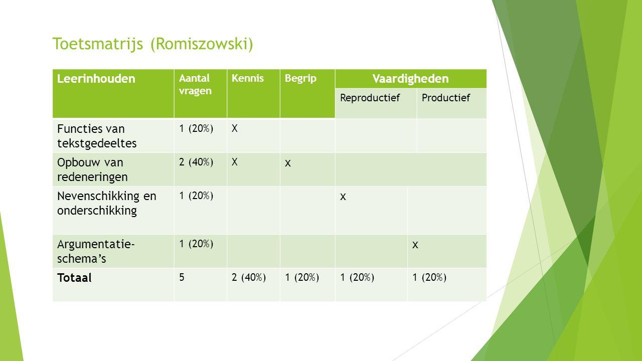 Toetsmatrijs (Romiszowski) Leerinhouden Aantal vragen KennisBegrip Vaardigheden Reproductief Productief Functies van tekstgedeeltes 1 (20%)X Opbouw van redeneringen 2 (40%)X x Nevenschikking en onderschikking 1 (20%) x Argumentatie- schema's 1 (20%) x Totaal 52 (40%)1 (20%)