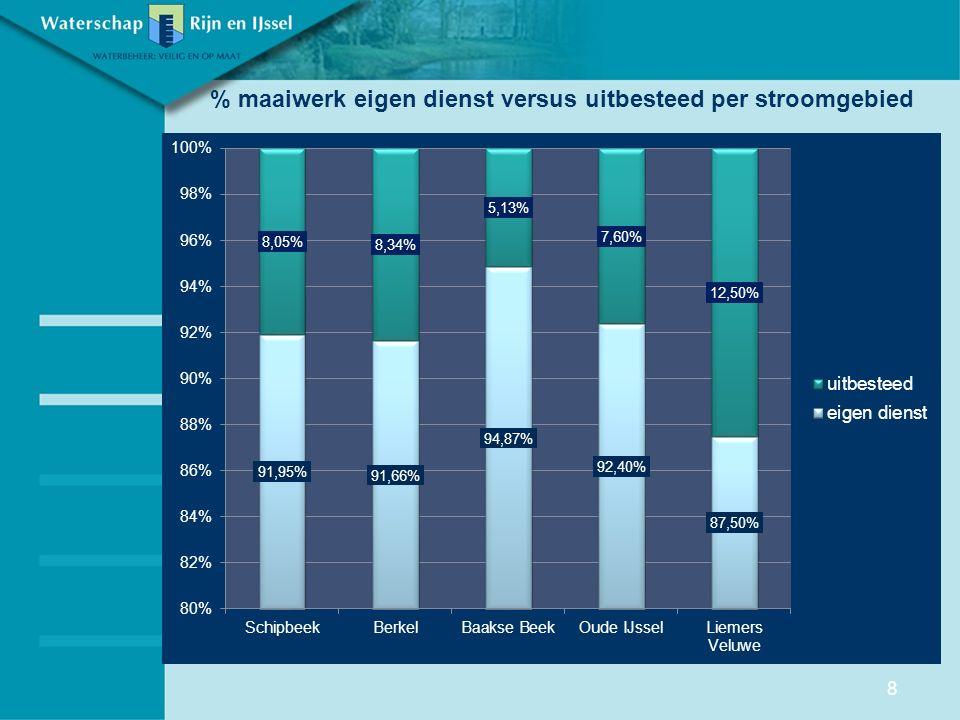 % maaiwerk eigen dienst versus uitbesteed per stroomgebied 8