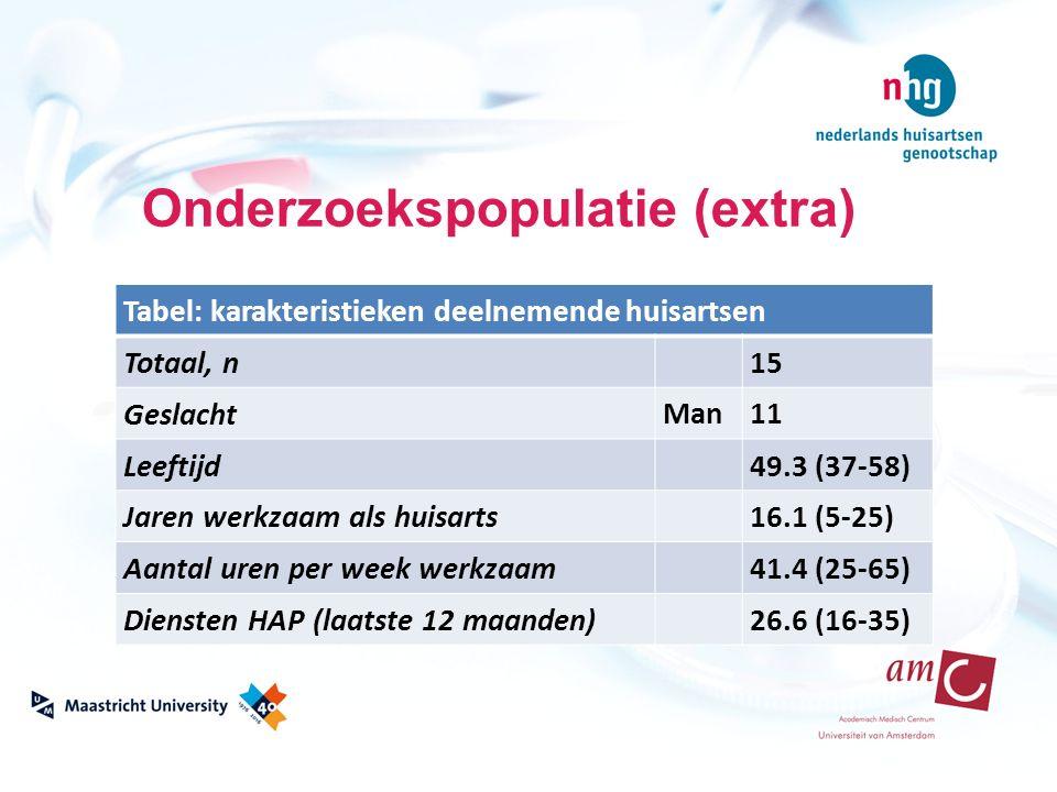 Onderzoekspopulatie (extra) Tabel: karakteristieken deelnemende huisartsen Totaal, n 15 GeslachtMan11 Leeftijd 49.3 (37-58) Jaren werkzaam als huisarts 16.1 (5-25) Aantal uren per week werkzaam 41.4 (25-65) Diensten HAP (laatste 12 maanden) 26.6 (16-35)