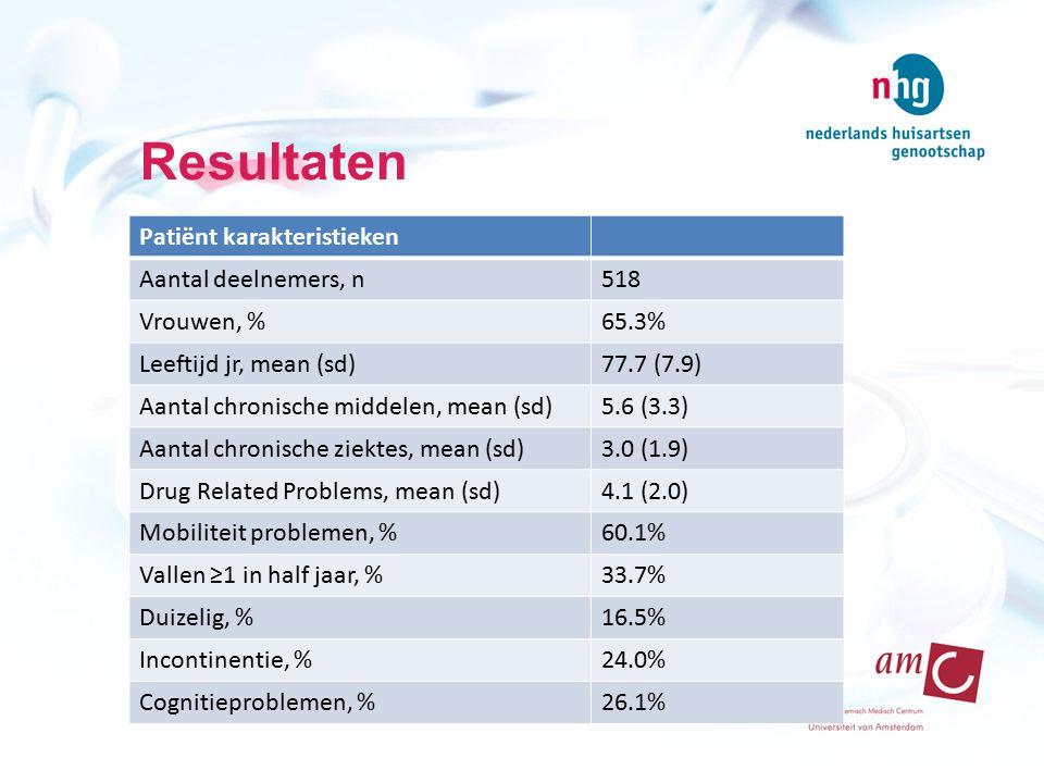 Resultaten Patiënt karakteristieken Aantal deelnemers, n518 Vrouwen, %65.3% Leeftijd jr, mean (sd)77.7 (7.9) Aantal chronische middelen, mean (sd)5.6 (3.3) Aantal chronische ziektes, mean (sd)3.0 (1.9) Drug Related Problems, mean (sd)4.1 (2.0) Mobiliteit problemen, %60.1% Vallen ≥1 in half jaar, %33.7% Duizelig, %16.5% Incontinentie, %24.0% Cognitieproblemen, %26.1%