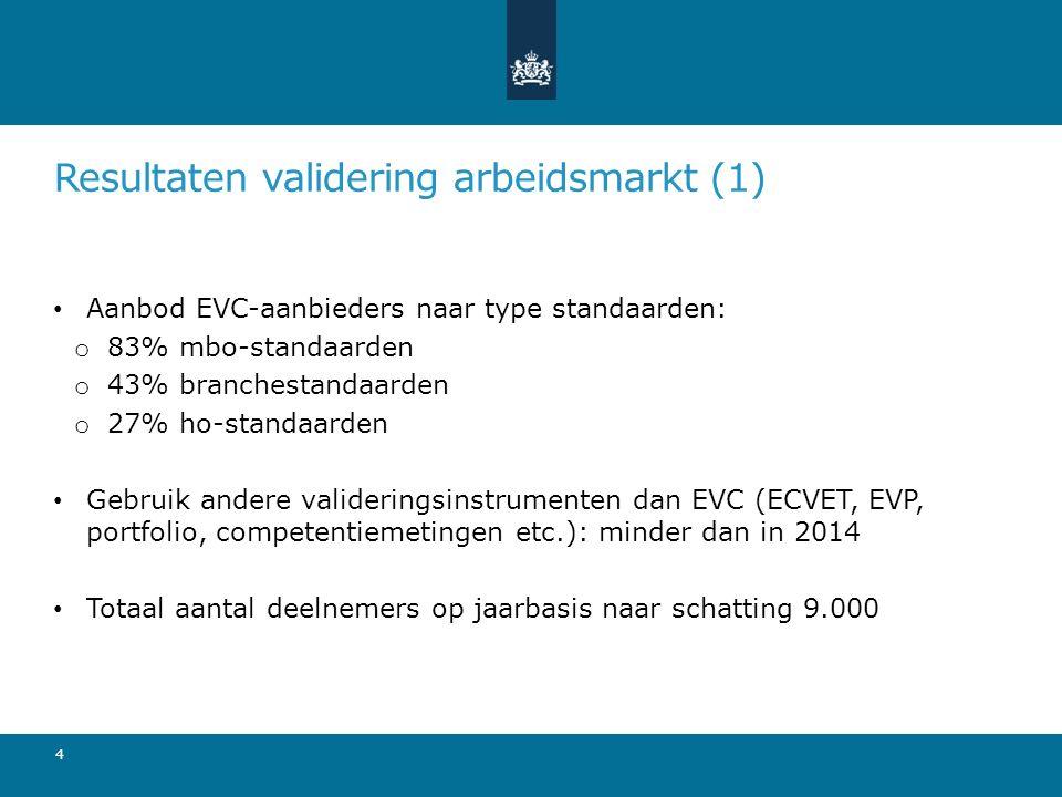 Resultaten validering arbeidsmarkt (1) Aanbod EVC-aanbieders naar type standaarden: o 83% mbo-standaarden o 43% branchestandaarden o 27% ho-standaarden Gebruik andere valideringsinstrumenten dan EVC (ECVET, EVP, portfolio, competentiemetingen etc.): minder dan in 2014 Totaal aantal deelnemers op jaarbasis naar schatting 9.000 4