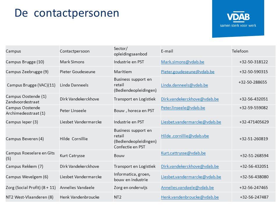 De contactpersonen CampusContactpersoon Sector/ opleidingsaanbod E-mailTelefoon Campus Brugge (10)Mark SimonsIndustrie en PSTMark.simons@vdab.be+32-50-318122 Campus Zeebrugge (9)Pieter GoudeseuneMaritiemPieter.goudeseune@vdab.be+32-50-590315 Campus Brugge (VAC)(11)Linda Danneels Business support en retail (Bediendeopleidingen) Linda.danneels@vdab.be +32-50-288655 Campus Oostende (1) Zandvoordestraat Dirk VandekerckhoveTransport en LogistiekDirk.vandekerckhove@vdab.be+32-56-432051 Campus Oostende Archimedesstraat (1) Peter LinseeleBouw, horeca en PST Peter.linseele@vdab.be+32-59-559082 Campus Ieper (3)Liesbet VandermarckeIndustrie en PSTLiesbet.vandermarcke@vdab.be +32-471405629 Campus Beveren (4)Hilde Cornillie Business support en retail (Bediendeopleidingen) Confectie en PST Hilde.cornillie@vdab.vbe +32-51-260819 Campus Roeselare en Gits (5) Kurt CatrysseBouw Kurt.cattrysse@vdab.be +32-51-268594 Campus Rekkem (7)Dirk VandekerckhoveTransport en LogistiekDirk.vandekerckhove@vdab.be +32-56-432051 Campus Wevelgem (6)Liesbet Vandermarcke Informatica, groen, bouw en industrie Liesbet.vandermarcke@vdab.be +32-56-438080 Zorg (Social Profit) (8 + 11)Annelies VandaeleZorg en onderwijsAnnelies.vandaele@vdab.be+32-56-247465 NT2 West-Vlaanderen (8)Henk VandenbrouckeNT2Henk.vandenbroucke@vdab.be +32-56-247487