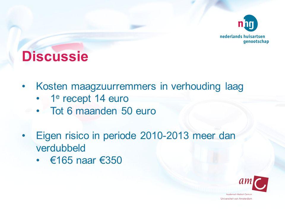 Discussie Kosten maagzuurremmers in verhouding laag 1 e recept 14 euro Tot 6 maanden 50 euro Eigen risico in periode 2010-2013 meer dan verdubbeld €165 naar €350