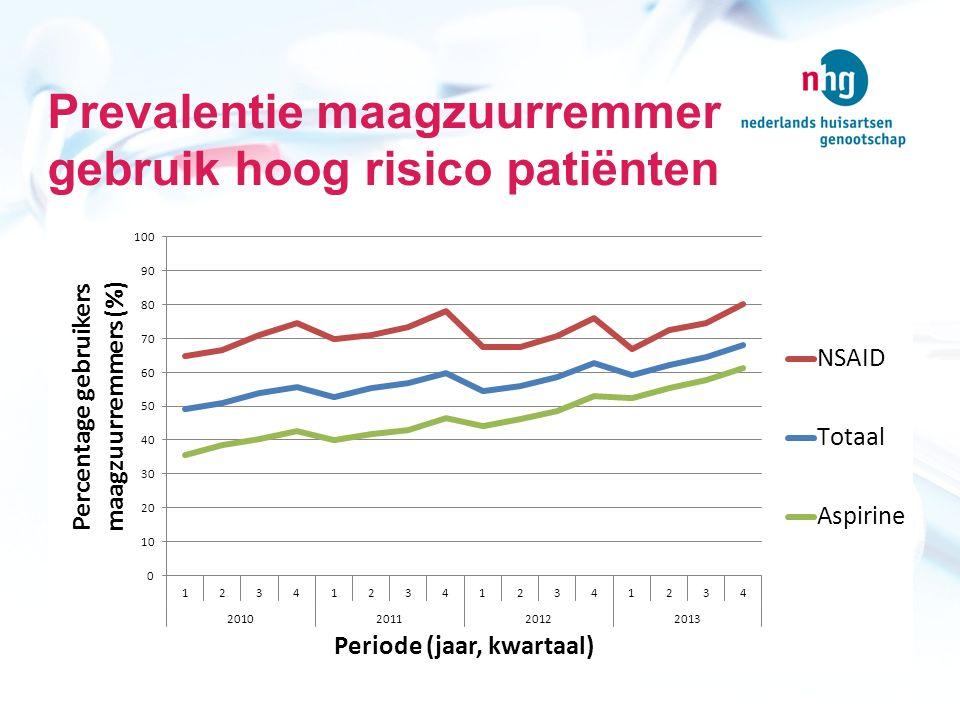 Percentage maagzuurremmer gebruik hoog risico patiënten Subgroep2010201120122013 Mannen83%85%86%87% Vrouwen86%90%91% >=8084%92%94%92% 20-5983%82%83%86% Hoge SES84%86%89%86% Lage SES80%89%86%88%