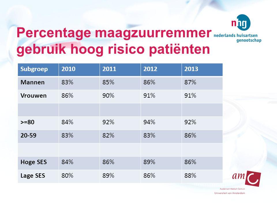 Eerder toename dan afname in gebruik Zien wel afname in 2012 maar lijkt seizoen variatie Geen verschillen voor verschillende subgroepen van patiënten