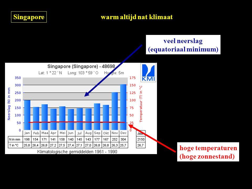 Singapore warm altijd nat klimaat hoge temperaturen (hoge zonnestand) veel neerslag (equatoriaal minimum)