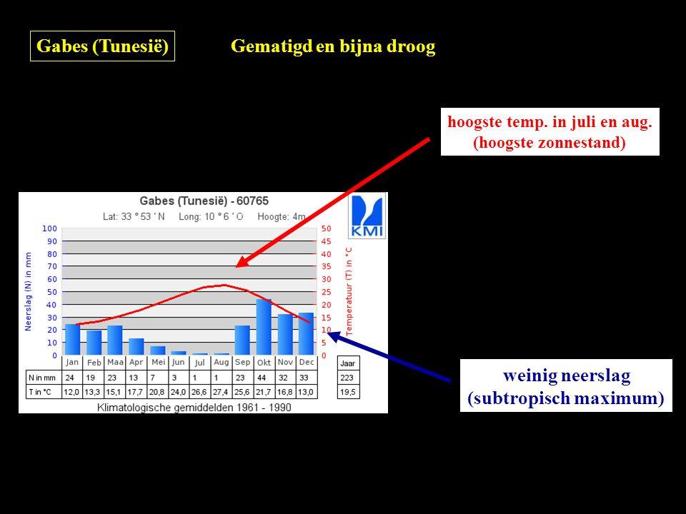 Gabes (Tunesië) Gematigd en bijna droog hoogste temp. in juli en aug. (hoogste zonnestand) weinig neerslag (subtropisch maximum)