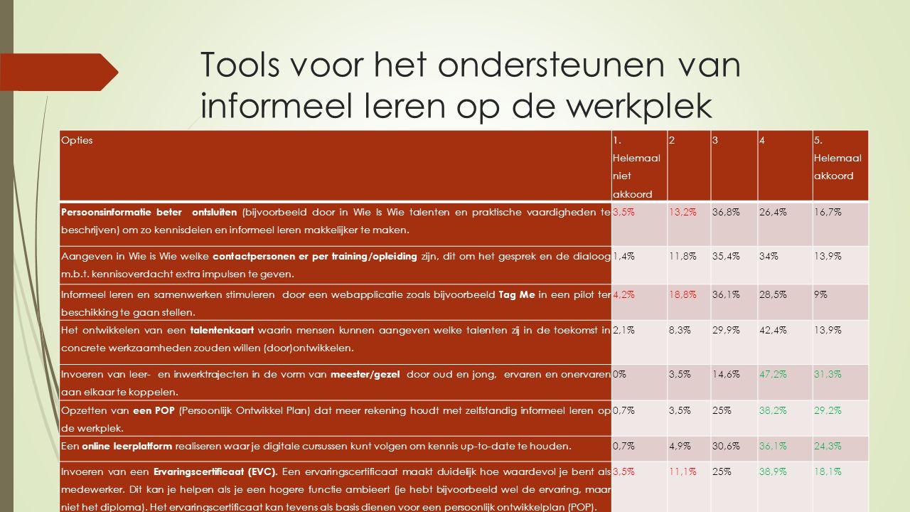 Tools voor het ondersteunen van informeel leren op de werkplek Opties 1.