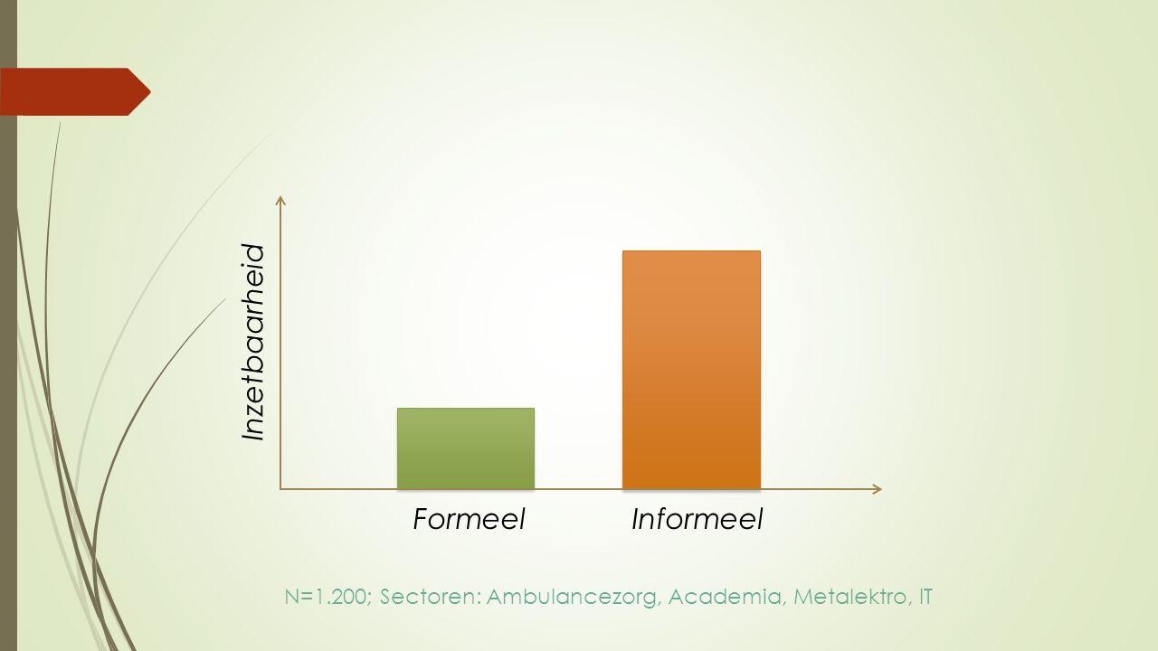 Inzetbaarheid FormeelInformeel N=1.200; Sectoren: Ambulancezorg, Academia, Metalektro, IT