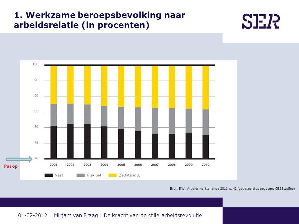 01-02-2012 | Mirjam van Praag | De kracht van de stille arbeidsrevolutie 1. Werkzame beroepsbevolking naar arbeidsrelatie (in procenten) Bron: RWI, Ar