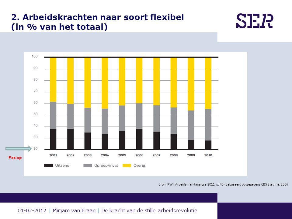 01-02-2012 | Mirjam van Praag | De kracht van de stille arbeidsrevolutie 2. Arbeidskrachten naar soort flexibel (in % van het totaal) Bron: RWI, Arbei